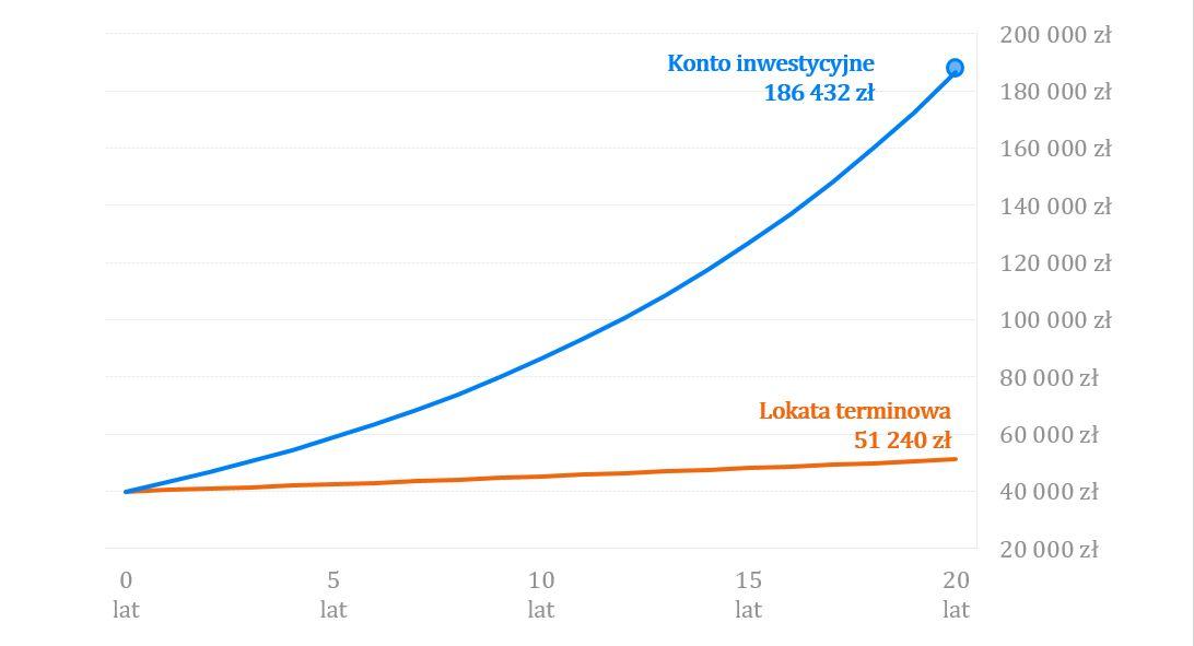 časovanie investície