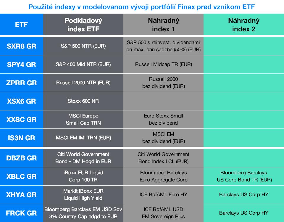 Použité indexy v modelovanom vývoji portfólií Finax pred vznikom ETF   Finax.sk