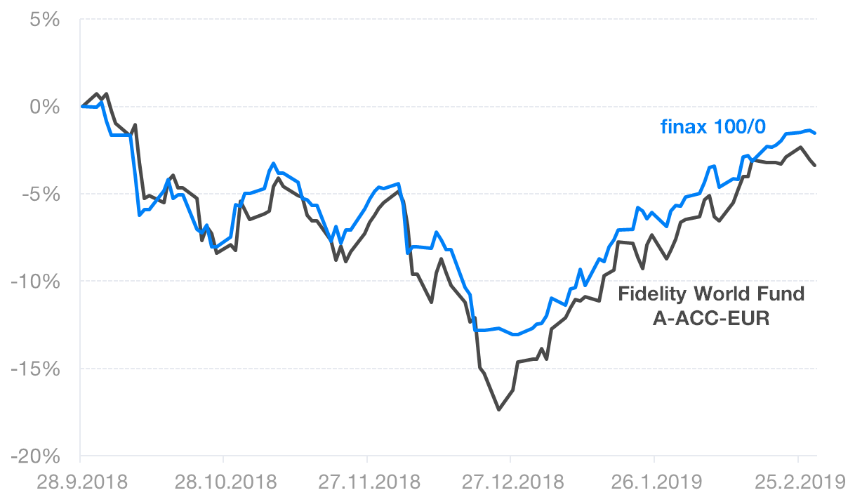 Finax a Fidelity fund
