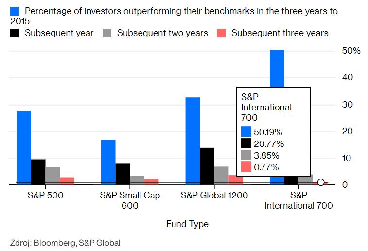 S&P štúdia