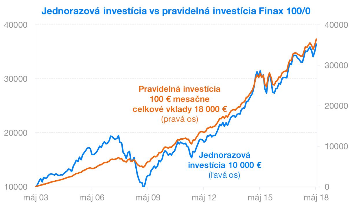 Jednorazova vs pravidelna investicia | Finax
