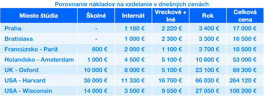 Porovnanie nákladov na vzdelanie