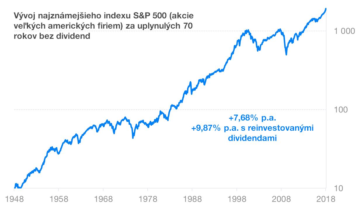 Vývoj S and P indexu