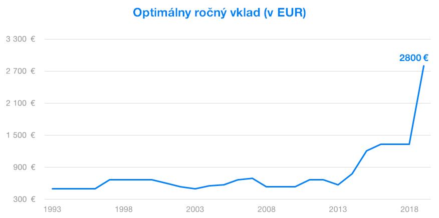 Optimálny ročný fond