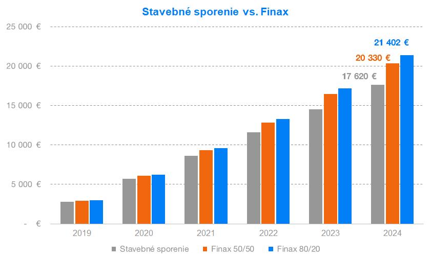 Stavebné sporenie vs. Finax