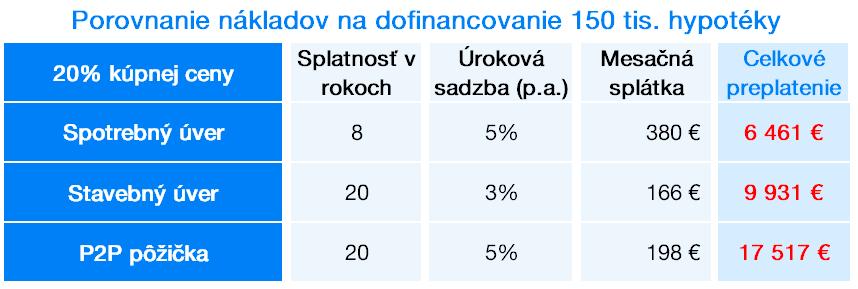 Porovnanie nákladov na dofinancovanie úveru | Finax.eu