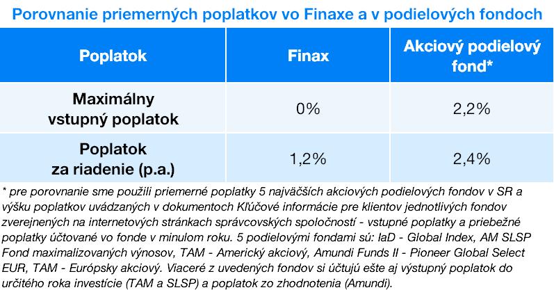 porovnanei poplatkov vo Finax