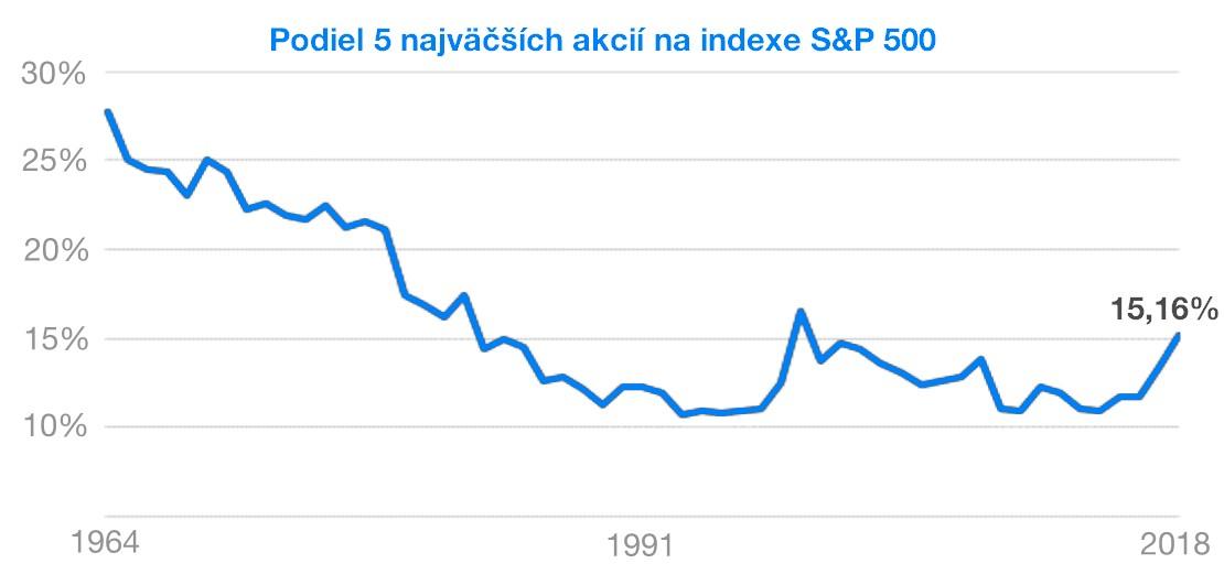 Podiel 5 najväčších akcií na indexe S&P 500 | Finax