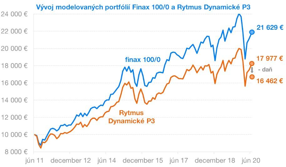 Finax vs. Rytmus | Finax.sk