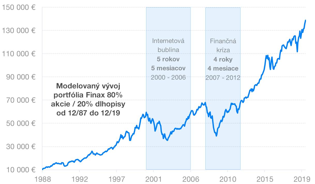 trhove riziko