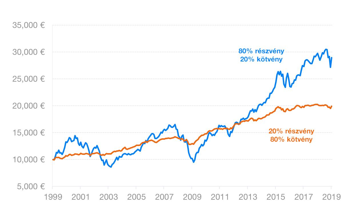 Milyen kockázatoknak tesszük ki magunkat egy befektetés során?
