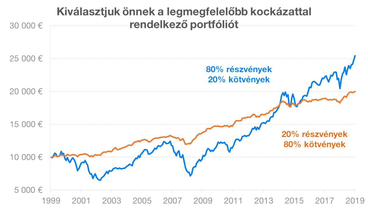 opciók használata a befektetési kockázat megváltoztatásához)